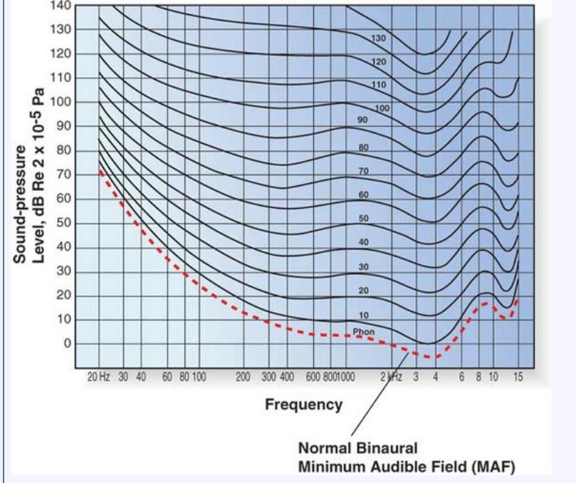 Криви на еквивалентната плътност на звука на Флетчер и Мънсън