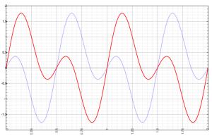 Figure-4-Dual-Sine-Phase
